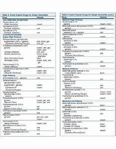 Topical Steroid Potency Charts Pdf