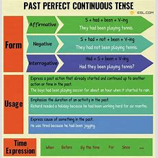 Past Perfect Continuous Tense Useful Rules & Examples  7 E S L