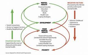 Mental Health And Community Development  U2014 Shelterforce