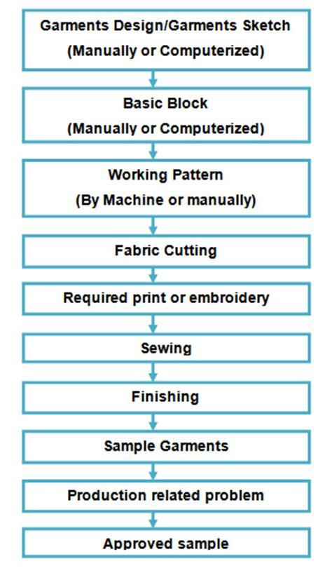 manufacturing process  garments sample ordnur textile