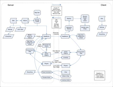 minetest 0 3 dfd visio png 1023 783 flow charts