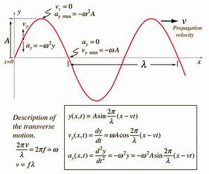 Does frequency relate to the velocity of a wave? - Quora