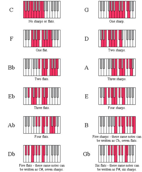 Scale Diagrams For The Twelve Major Keys Piano