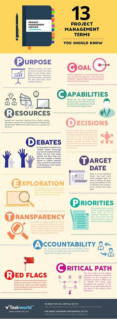 Project Management Terms Infographic Should Know Infographics