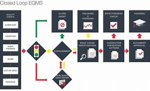 quality management software systems mastercontrol With master control document management system
