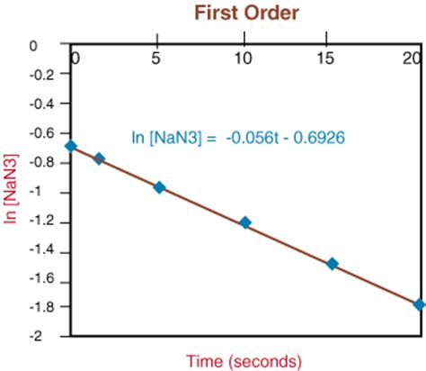 Slope Non Exles by Rate Law