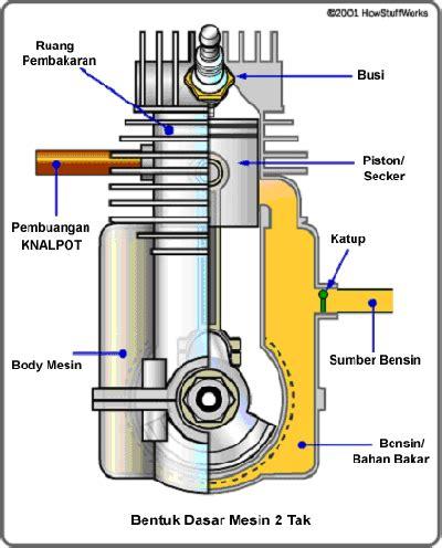 Memperbesar Pengapian Motor 4 Tak by Cara Kerja Motor 2 Tak Dan 4 Tak Aifustars