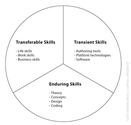 what do we by skills anyway jonathan hirsch