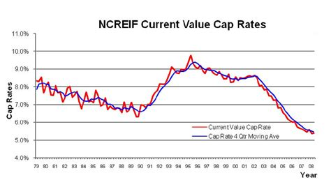 Commercial Real Estate Cap Rate 1978 2008 All Property