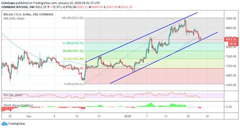 Check the bitcoin technical analysis and forecasts. Bitcoin Price Analysis: BTC/USD Nurtures Bearish Signal With $8,000 In Sight