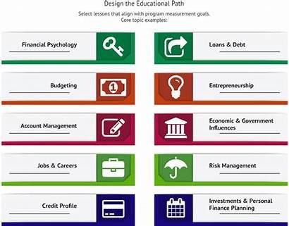 Financial Literacy Finance Personal Topics Vocabulary Money