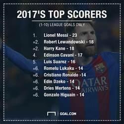 2017 Top Goal Scorers