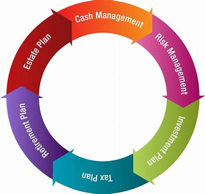 Financial Planning Management Process Wealth Entire Important