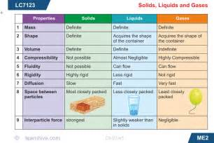 Solids Liquids and Gases Worksheets