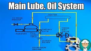 Main Lubricating Oil System