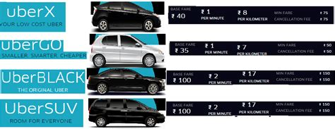 Uber Types Of Cars In Bangalore