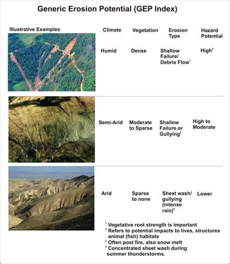 landslide potential