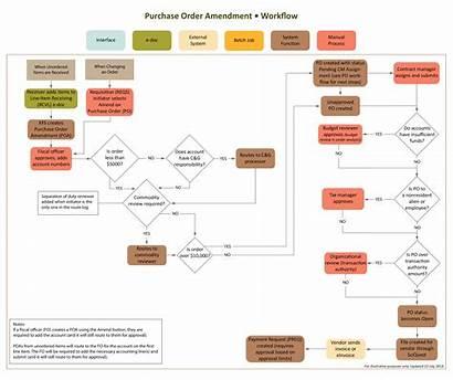 Chart Flow Order Purchase Workflow Template Amendment