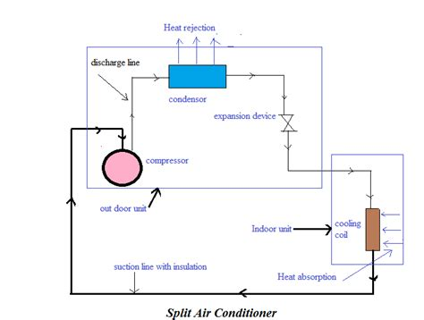 About Split Air Conditioner Features Installation