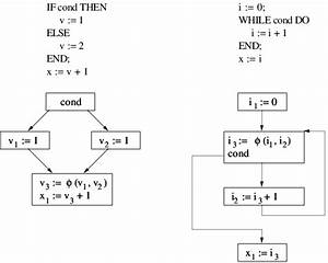 Control Flow Graphs Of An If And A While Statement With
