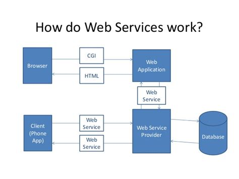 overview  java web services