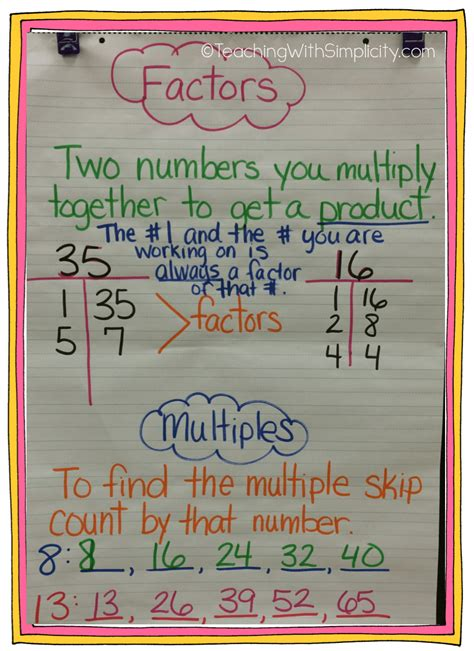 Math Anchor Charts  Teaching With Simplicity