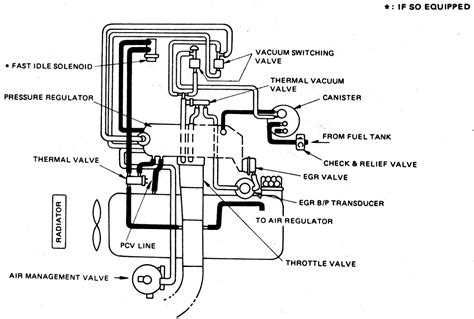 Jeep Wrangler Vacuum Diagram For 1987 by Jeep Wrangler Vacuum Diagram Wiring Diagram For Free