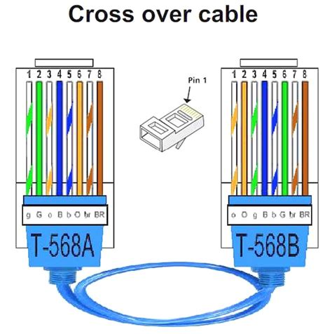 What The Use Straight Through Crossover Cable