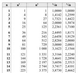 tavole numeriche radici tavole numeriche matematica scienze di antonio guermani