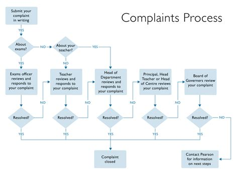 Customer Complaint Book Template Uk by Feedback And Complaints Pearson Qualifications