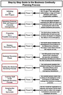 business continuity coordinator resume business continuity plan template sadamatsu hp