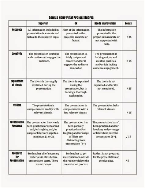 project rubric template reading independent projects in reading boucher and gauthier grades 3 and 4