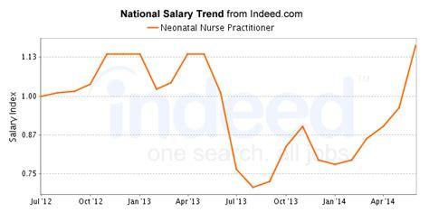 neonatal nurse practitioner careers salary outlook