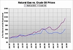 Wärmepumpe Vs Gas : natural gas vs crude oil prices 2002 2008 crude oil ~ Lizthompson.info Haus und Dekorationen