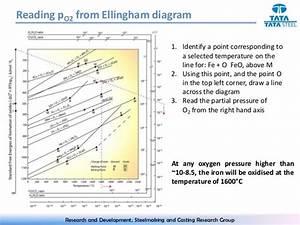 Ellingham Diagram Explanaiton