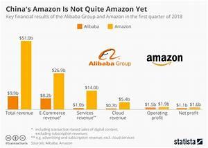 Chart  China U0026 39 S Amazon Is Not Quite Amazon Yet