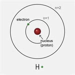 Bohr Atomic Model of Hydrogen Atom