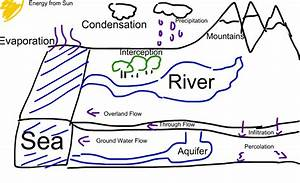 Simple Hydrologic Cycle Diagram