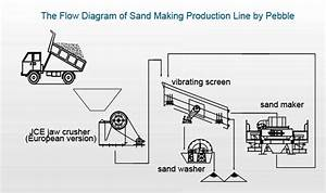 Sand Making Plant Sand Production Line Artificial Sand Making Plant
