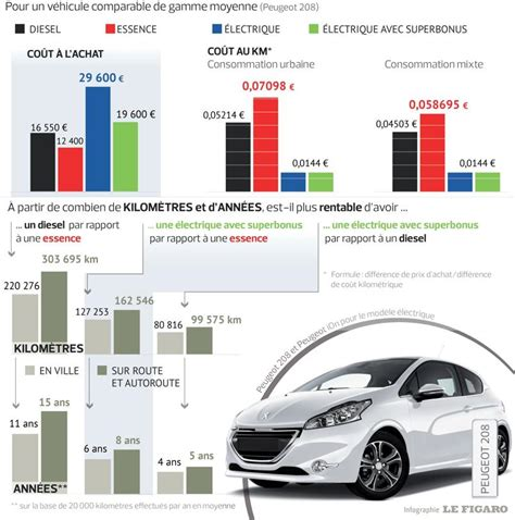 comparatif si e auto voiture electrique comparatif autonomie autocarswallpaper co