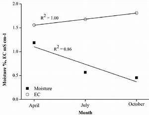 Functional Diagram Of Soil Moisture And Ec Changes In