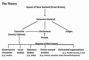 The Constitutional System In New Zealand