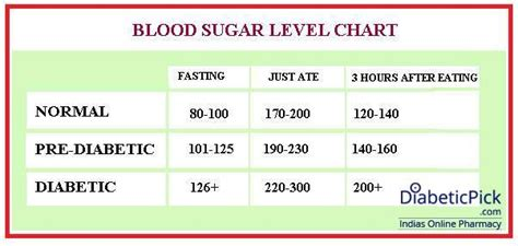 sugar level chart normal blood sugar blood sugar chart