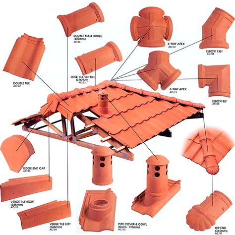 clayon roof tile accessories kia lim
