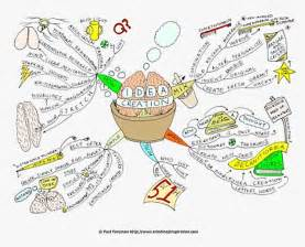 Idea Mind Map Creation