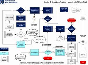 Intake and selection process map intake phase for Information technology procedure template