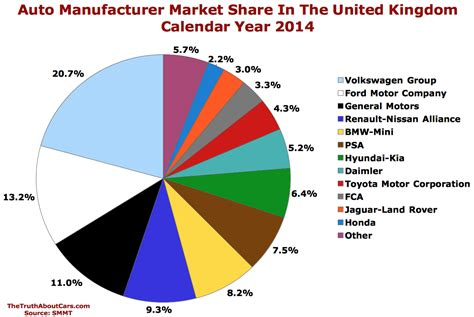 renault usa 2015 chart of the day auto brand market share in the united