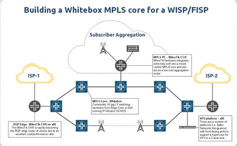 wispfisp design building  future mpls network