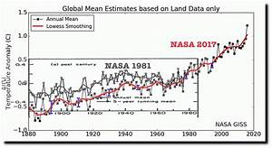 Analysis: Climate data has been altered for decades to ...