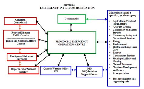 emergency management plan examples  examples